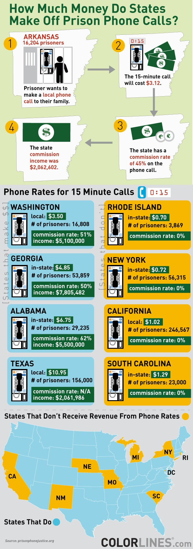 Prison Phone Call Graphics