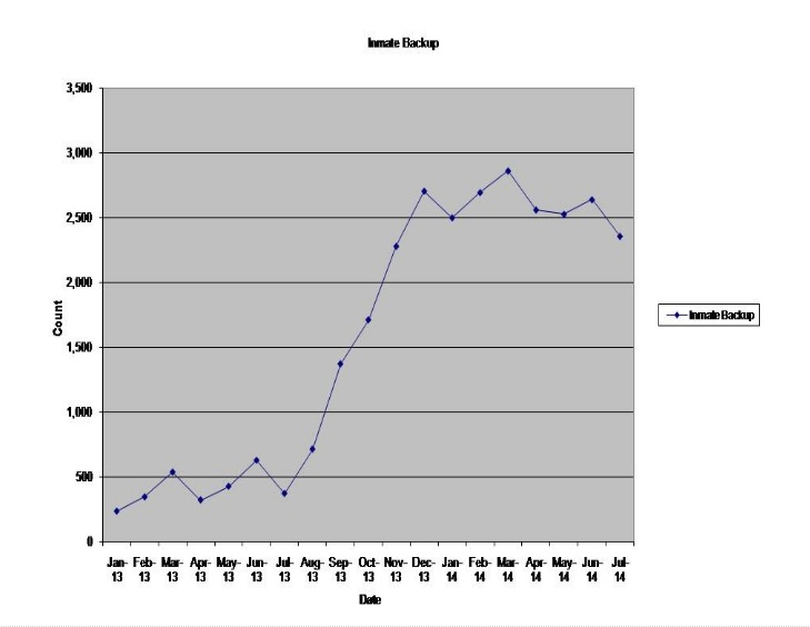 ak graph
